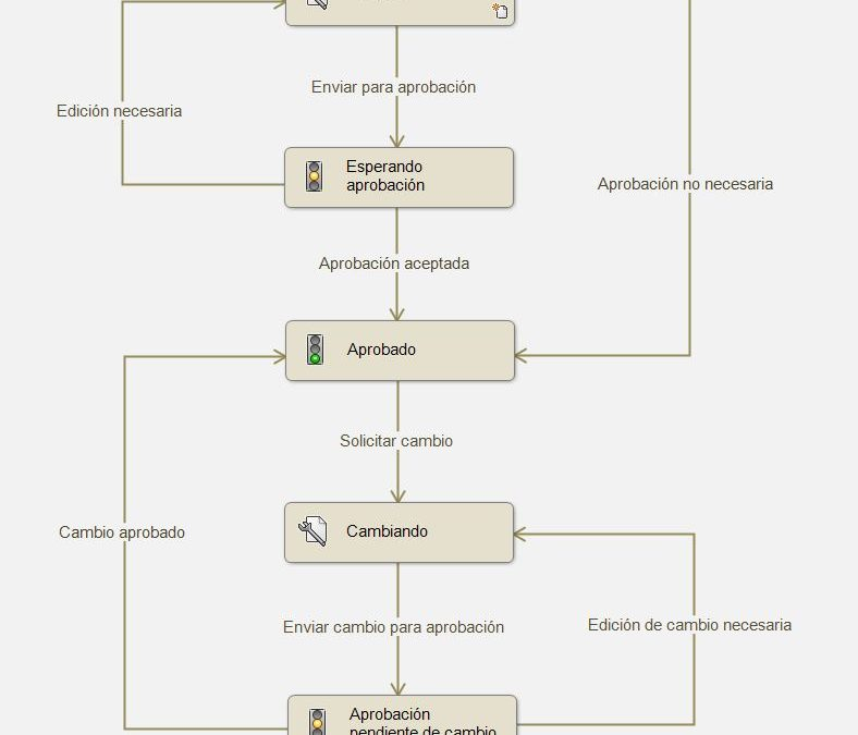 ¿Cómo organizamos nuestro flujo de trabajo con SOLIDWORKS PDM?