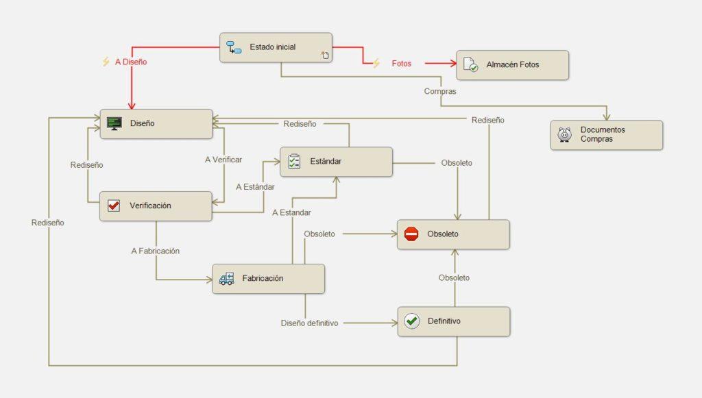 Flujo trabajo complejo