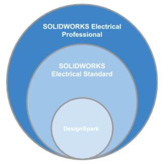 SOLIDWORKS Electrical, ¿Qué le está ocurriendo a DesignSpark?